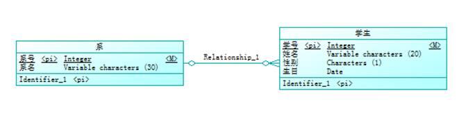 PowerDesigner(一)-PowerDesigner概述(系统分析与建模)