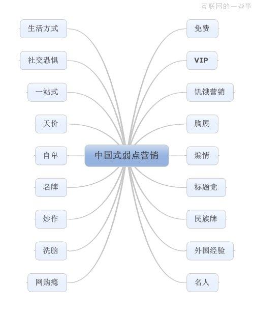 中国式弱点营销:我们需要知道自己想要什么!,互联网的一些事