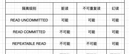 mysql事务-MVCC