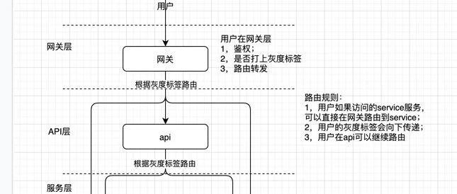 基于springcloud的灰度实现方案(二)-项目结构