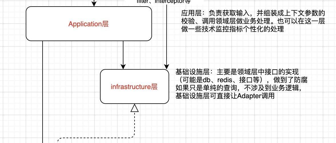 DDD重构的痛点及项目结构的划分