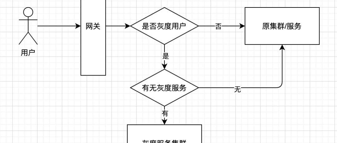 基于springcloud的灰度实现方案(一)-方案设计
