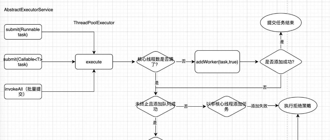 基于jdk8的线程池分析