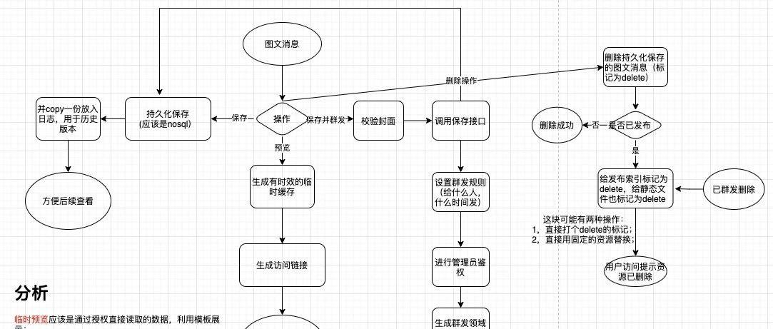 从一次图文消息推导微信发文流程