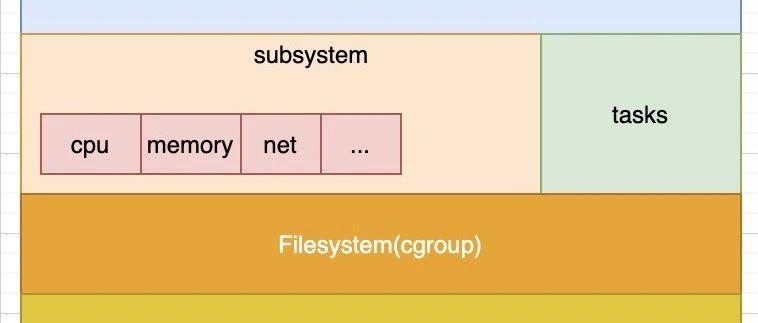 linux的cgroups详解