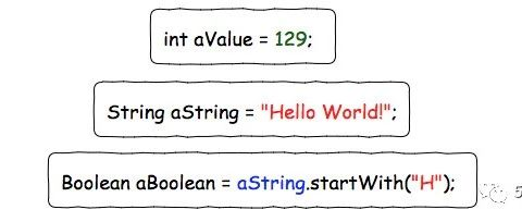 lambda表达式演进(转)