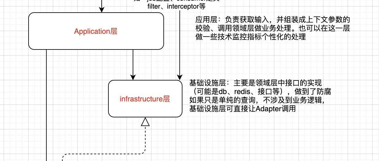 DDD的应用框架实践分享