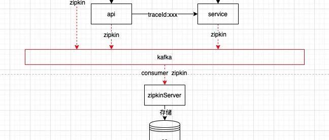 链路追踪之sleuth全生命周期分析